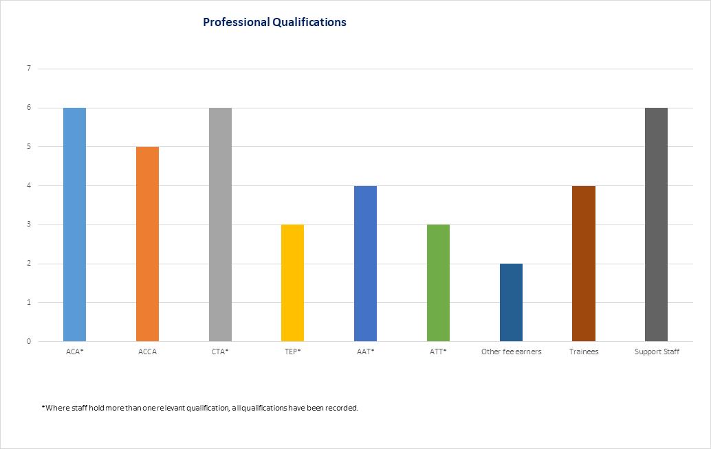 Professional qualifications
