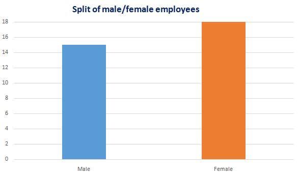Split of male/female employees